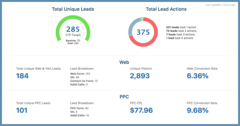 The WebsiteEDU website platform reporter delivers up-to-the-minute data about your leads, including information about leads by source, cost per click, conversion rates, and more.