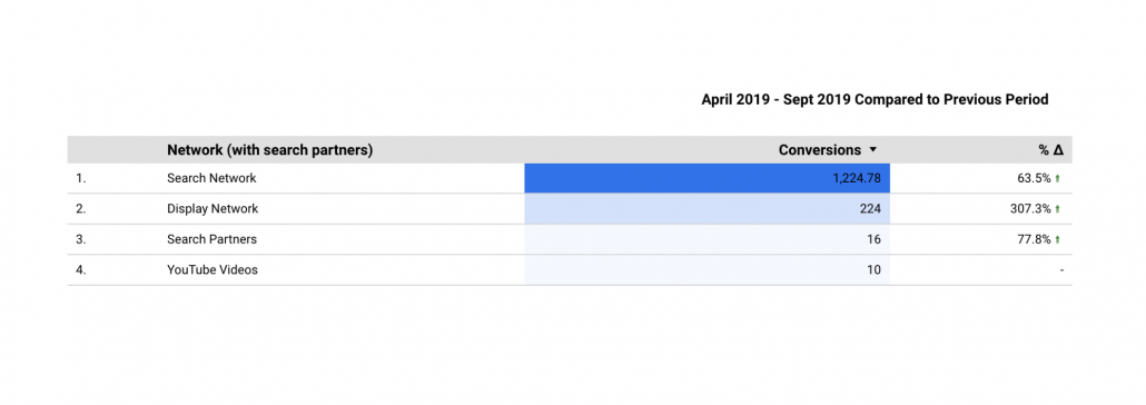 The Enrollment Resources PPC Team increased Google Ads lead inquiries 63% in the first 6 months.